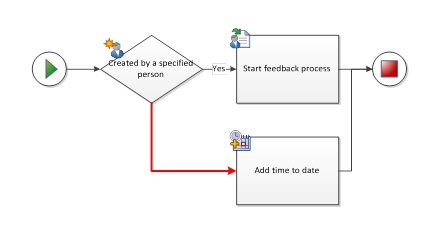 Validation issues in Visio (SharePoint 2010 Workflow