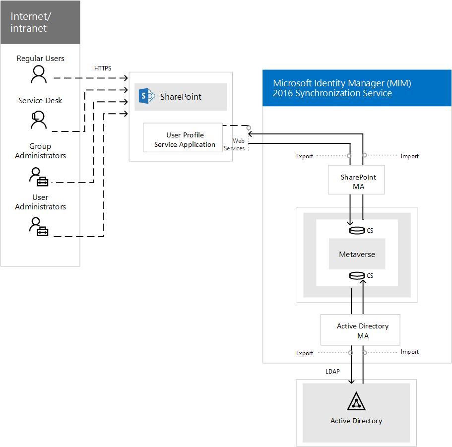 medium resolution of displays the mim synchronization service in sharepoint server 2016