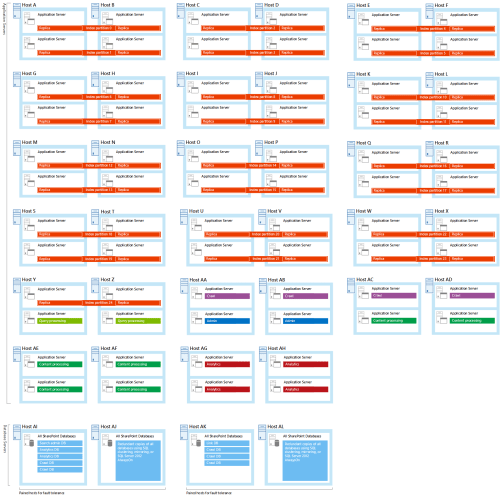 small resolution of diagram of the servers and search components in the extra large enterprise search sample