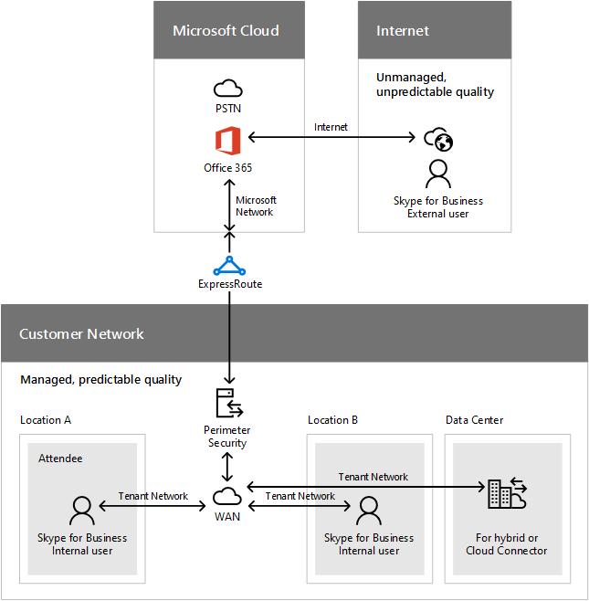 pstn call flow diagram 2001 grand marquis fuse using expressroute microsoft docs network segments