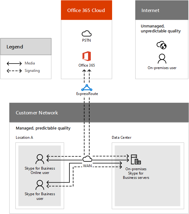 pstn call flow diagram hyster 50 forklift wiring using expressroute microsoft docs hosted onprem