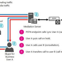 Pstn Call Flow Diagram Plc Control Panel Wiring Location Based Routing For Conferencing In Skype Business Server Consultative Transfer
