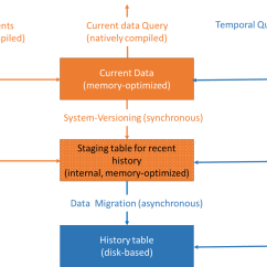 Sql Server Memory Architecture Diagram International Truck Codes System Versioned Temporal Tables With Optimized
