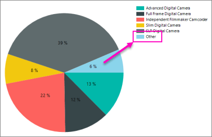 Report builder pie chart other slice also collect small slices on  and ssrs rh docs microsoft
