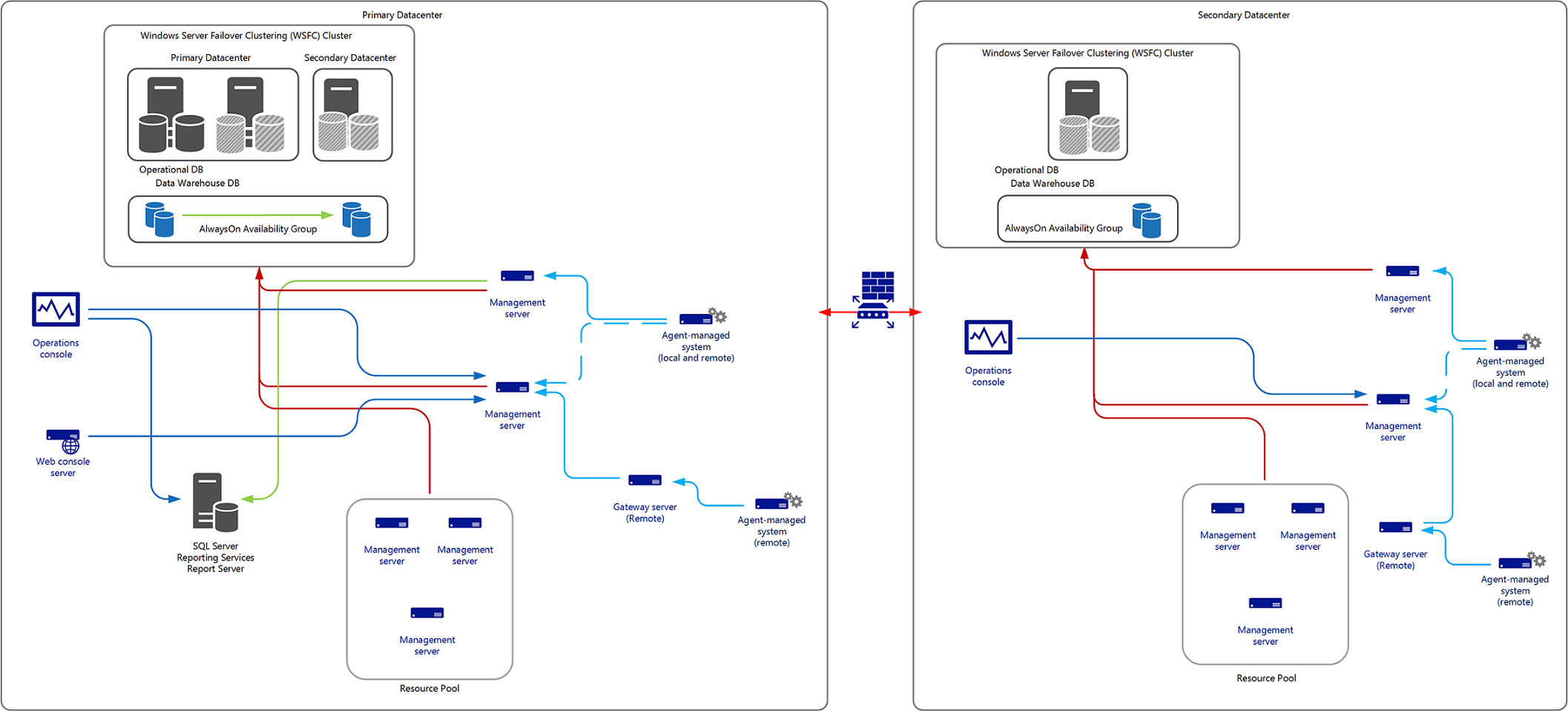 sccm deployment diagram where is your gallbladder designing for high availability and disaster recovery