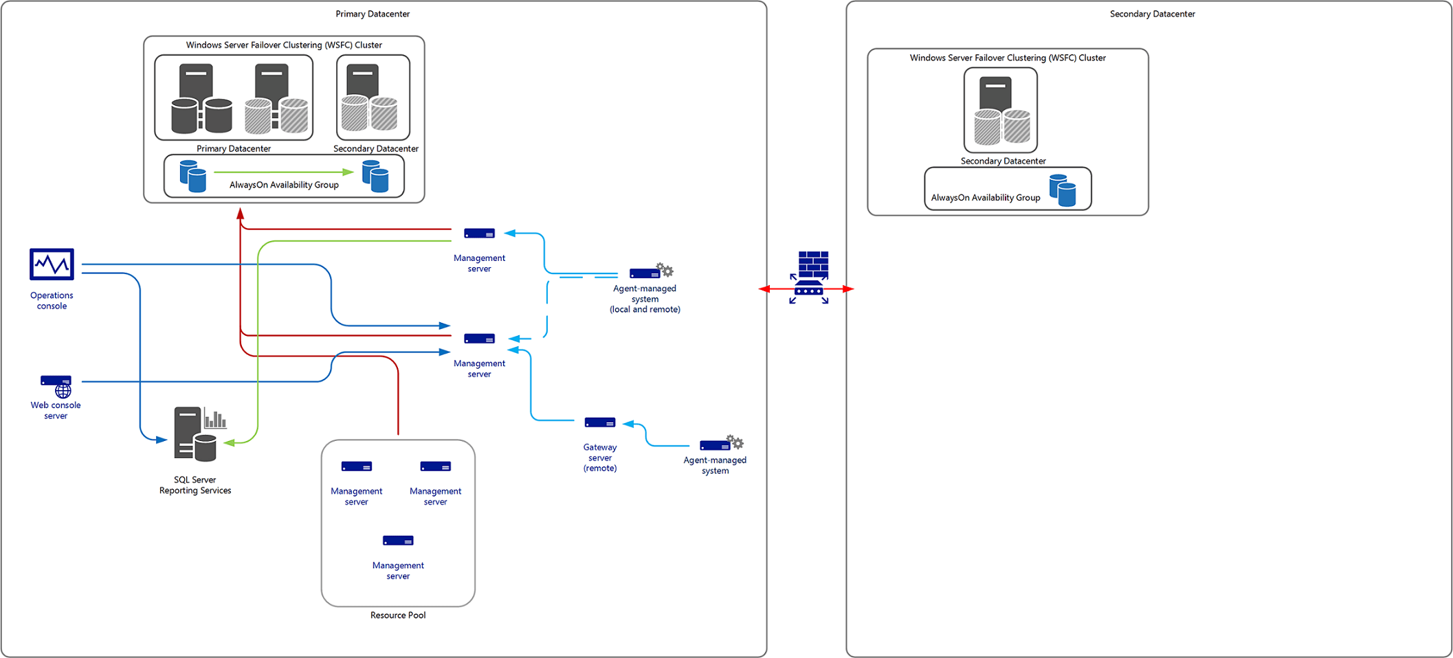 sccm deployment diagram 1969 dodge charger dash wiring designing for high availability and disaster recovery