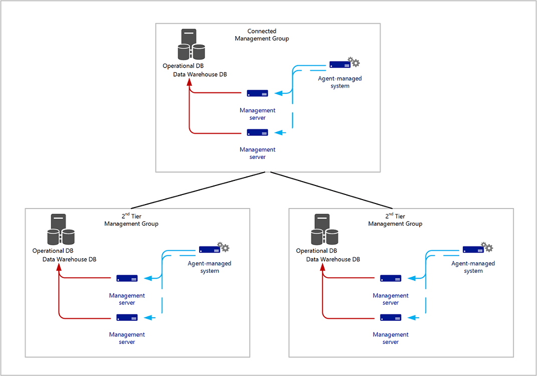 hight resolution of connected management group example