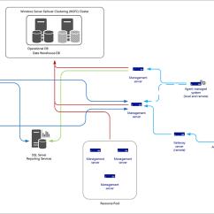 Microsoft Exchange Topology Diagram Bathroom Sink Drain Parts Planning A Management Group Design Docs
