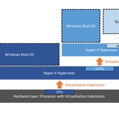 Diagram Of Hypervisor Venn Need Vs Want Nested Virtualization   Microsoft Docs