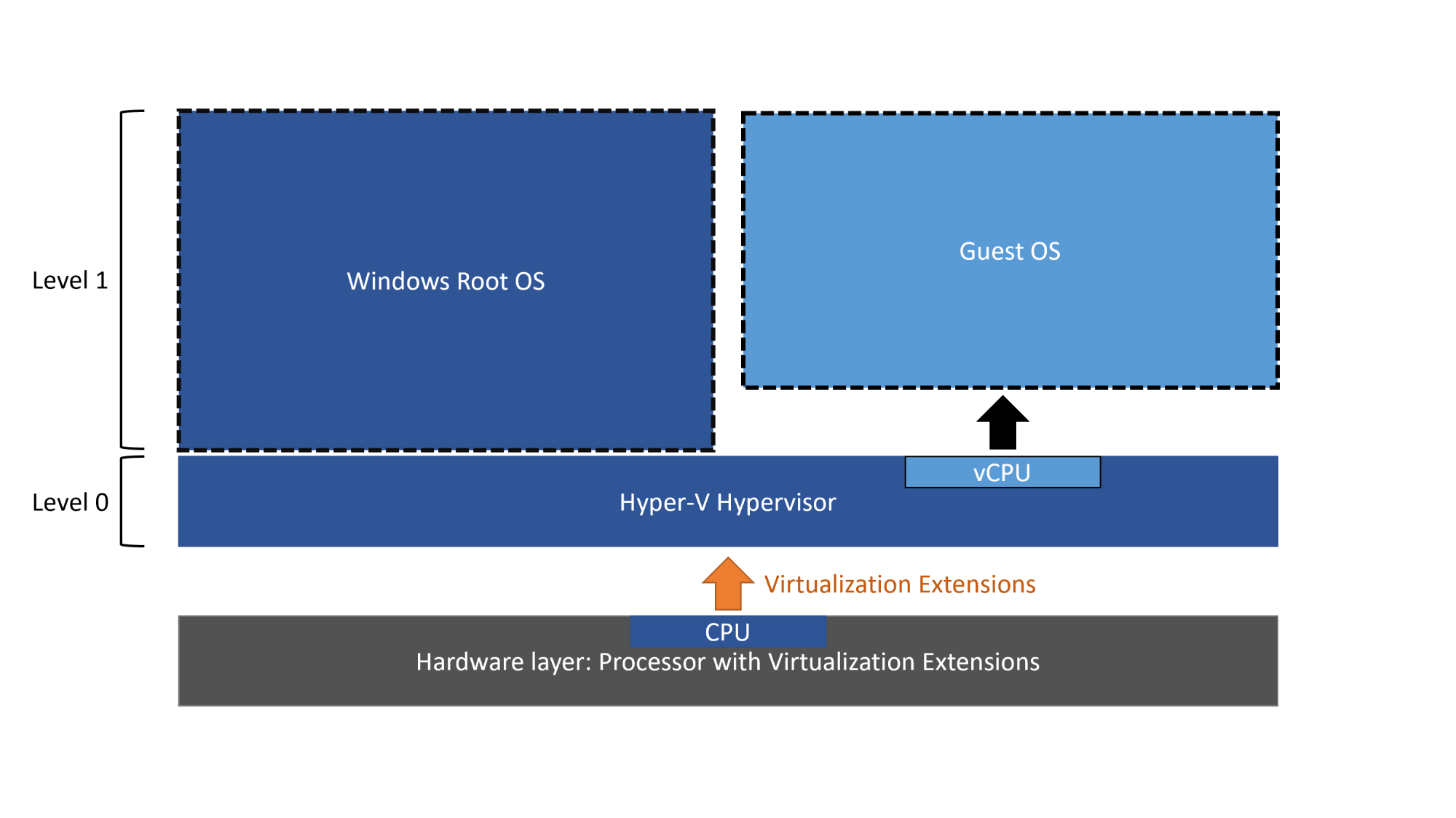 hight resolution of in contrast the diagram below shows hyper v with nested virtualization enabled in this case hyper v exposes the hardware virtualization extensions to its