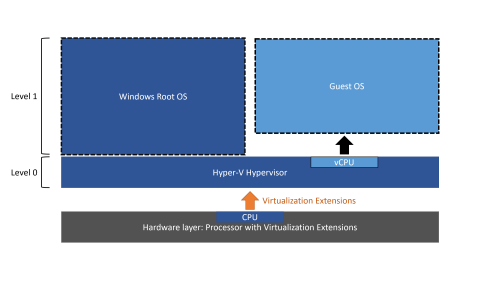 small resolution of in contrast the diagram below shows hyper v with nested virtualization enabled in this case hyper v exposes the hardware virtualization extensions to its