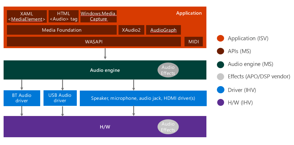 bluetooth application stack diagram true t 23f wiring windows audio architecture   microsoft docs