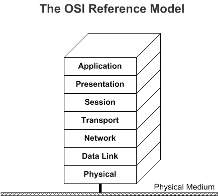 Windows Network Architecture And The OSI Model Microsoft Docs