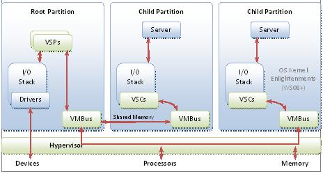stack diagram virtual environment reflecting telescope ray hyper v architecture microsoft docs hypervisor based