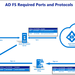 With Azure Ad Adfs Diagram Face Bone Best Practices For Securing Fs And Web Application