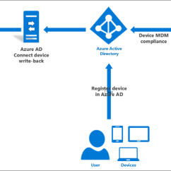 With Azure Ad Adfs Diagram Kenworth W900 Wiring Diagrams Configure Device-based Conditional Access On-premises | Microsoft Docs