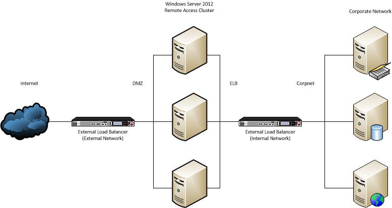 Step 3 Plan A Load Balanced Cluster Deployment Microsoft Docs