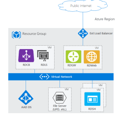 Microsoft Infrastructure Diagram Ceiling Fan Wiring One Switch Azure Ad Domain Services And Remote Desktop Docs An Architecture Showing Rds With Ds