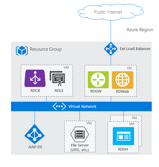 microsoft infrastructure diagram leviton wiring azure ad domain services and remote desktop docs an architecture showing rds with ds