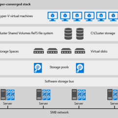 Microsoft Infrastructure Diagram Three Phase Energy Meter Wiring Vdi Great Installation Of Deploying Storage Spaces Direct Docs Iaas Virtual Desktop