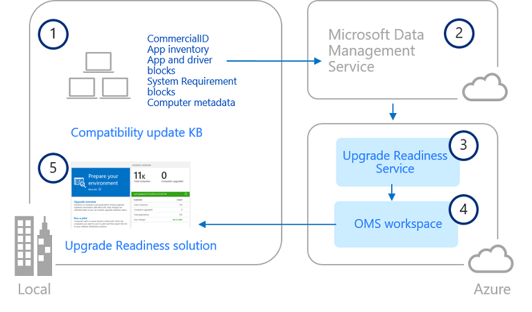 microsoft infrastructure diagram dual xd250 wiring upgrade readiness architecture windows 10 docs