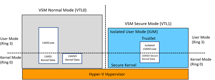 Local Security Policy Kerberos