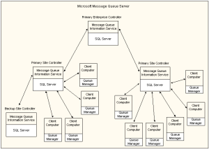 Overview of Message Queuing Services Architecture  Windows applications | Microsoft Docs