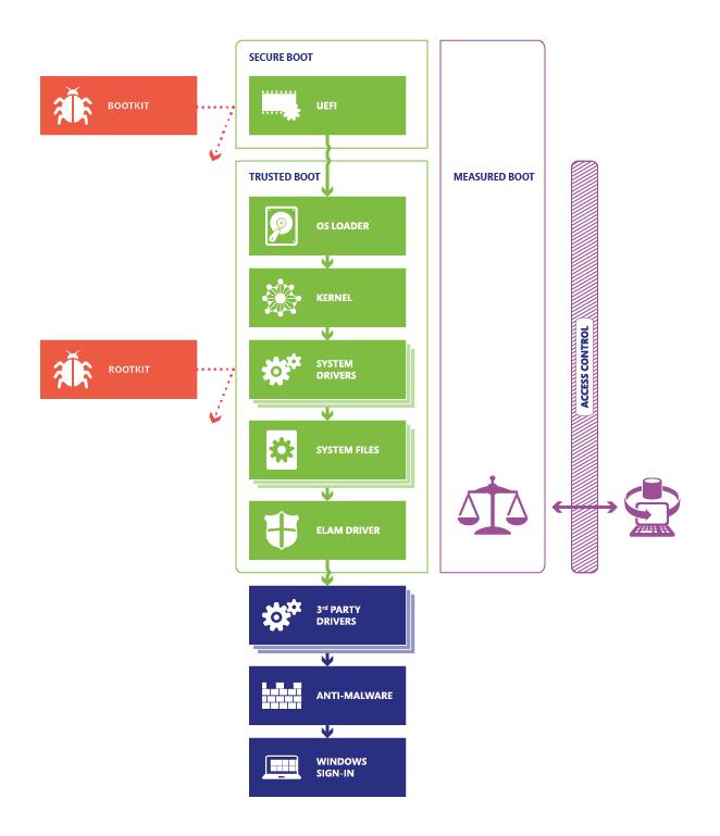 Windows10 startup process