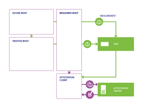 Measured Boot and remote attestation process