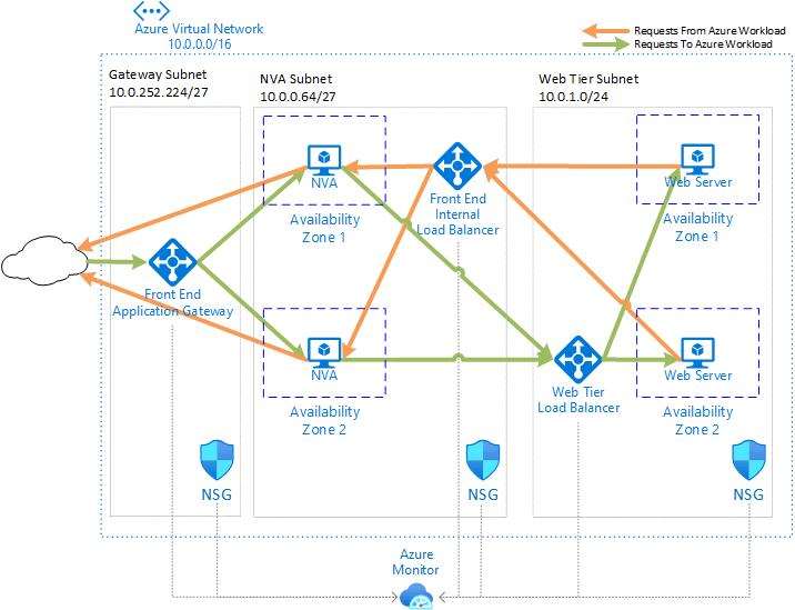 Deploy highly available NVAs - Azure Architecture Center   Microsoft Docs