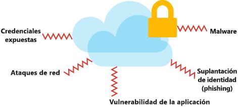 Ilustración en la que se muestran los tipos de amenazas y ataques de seguridad que podrían afectar a los datos en la nube.