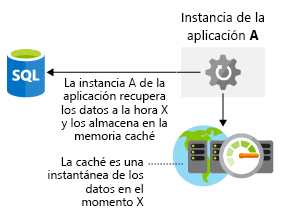 Ilustración en la que se muestra que recuperar datos de una memoria caché es más rápido que recuperarlos de una base de datos.