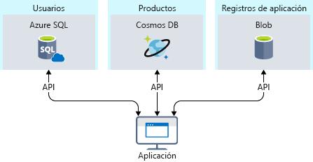Ilustración en la que se muestra el uso de distintos métodos de almacenamiento de datos dentro de la misma aplicación para aumentar el rendimiento y reducir los costos.