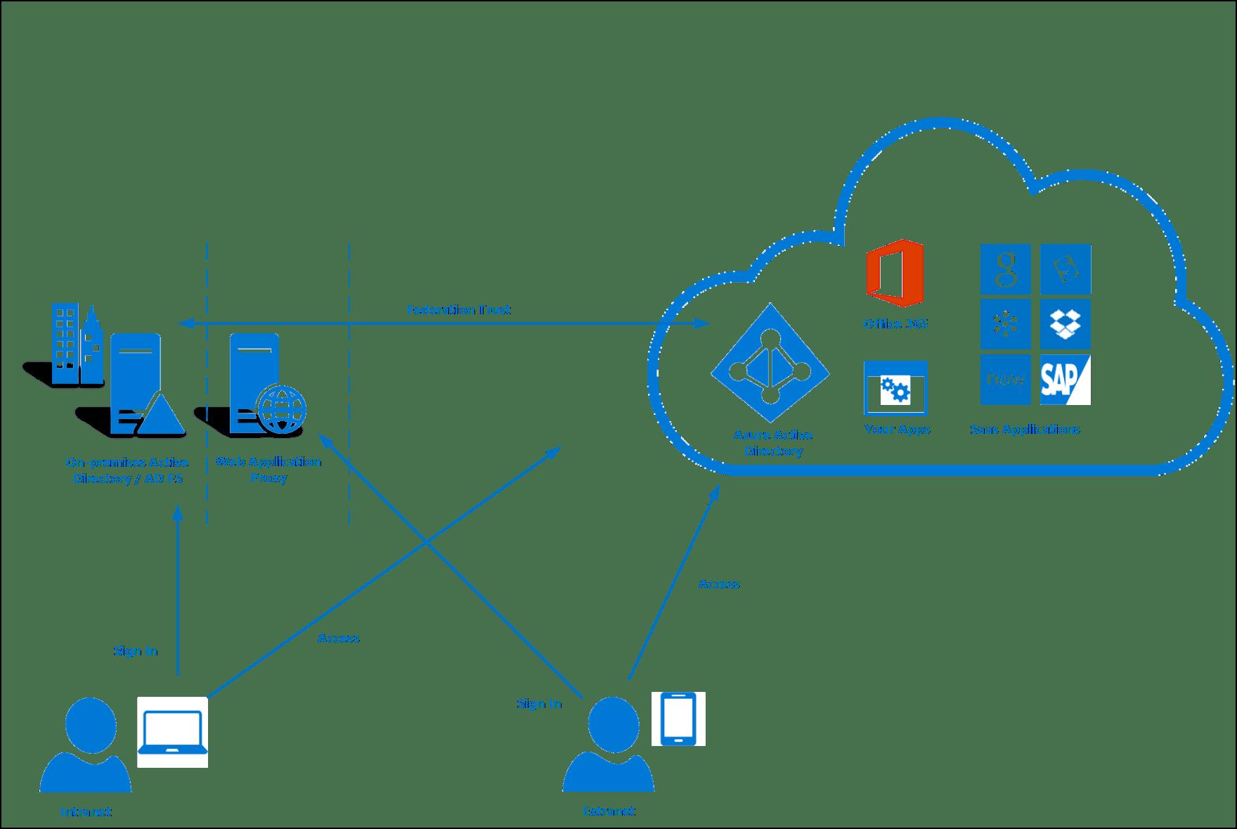 single sign on architecture diagram simple electric circuit worksheet le serveur a refusé la connexion w top 2018
