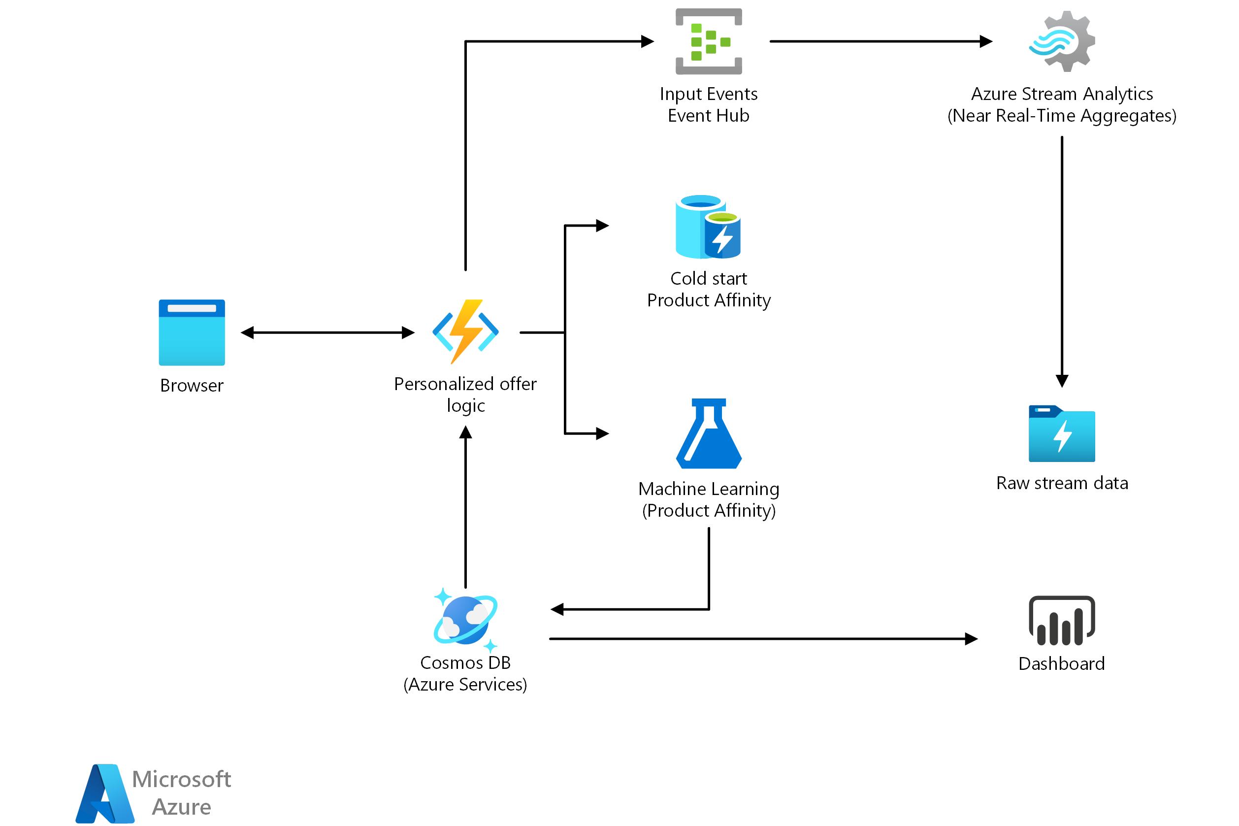 Architecture Azure