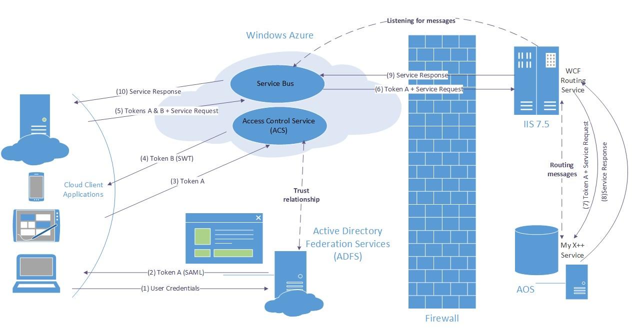 application integration architecture diagram daikin inverter air conditioner wiring service with windows azure bus