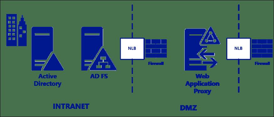 dmz architecture diagram 1990 honda accord wiring meilleures pratiques pour la sécurisation des services adfs et le proxy d'application web ...