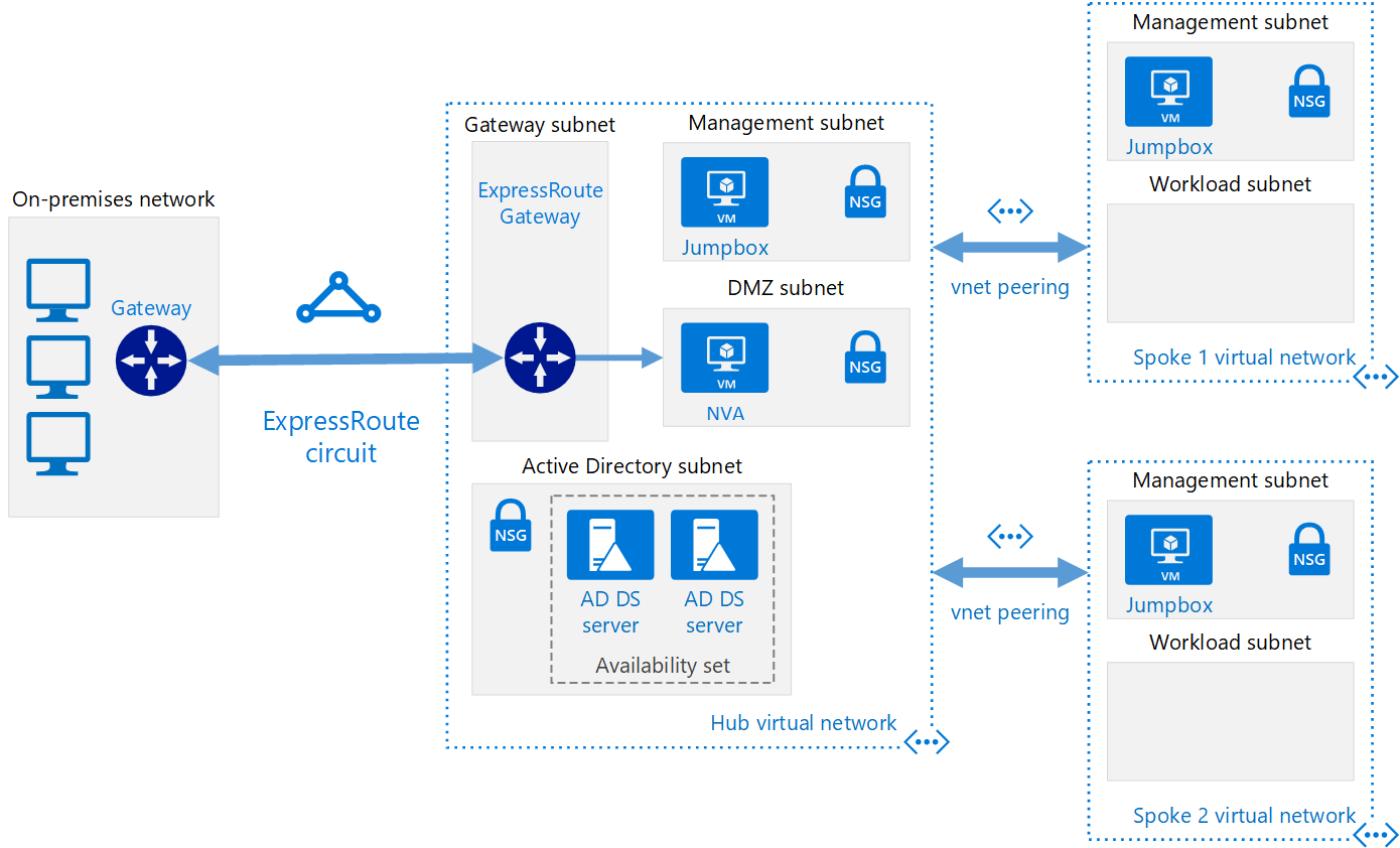 active directory visio diagram example cat6 keystone wiring implement a hub spoke network topology azure reference