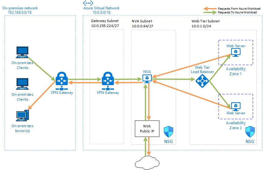 dmz architecture diagram reading wiring diagrams hvac 高可用性のネットワーク仮想アプライアンスをデプロイする microsoft docs