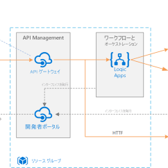 Sharepoint 2010 Farm Architecture Diagram Square D Circuit Breaker Panel Wiring Azure Integration Services を使用したエンタープライズ統合 Microsoft Docs