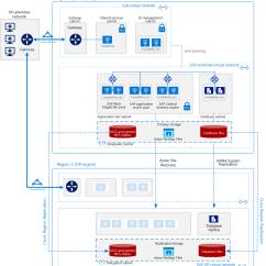 Sap Portal Architecture Diagram Club Car No Spark Troubleshooting Azure における Linux Virtual Machines の S 4hana