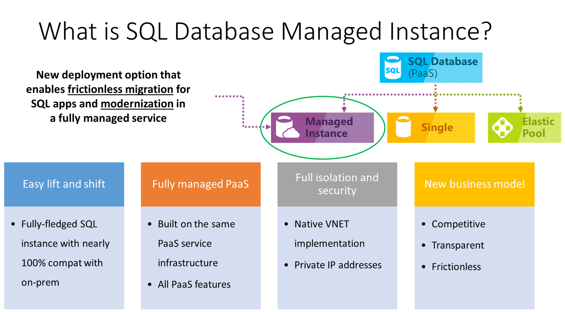 you can create a database diagram for vw alternator conversion wiring azure sql managed instance 개요 microsoft docs
