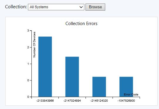 Screenshot of Collection Errors tile in Windows 10 Servicing dashboard