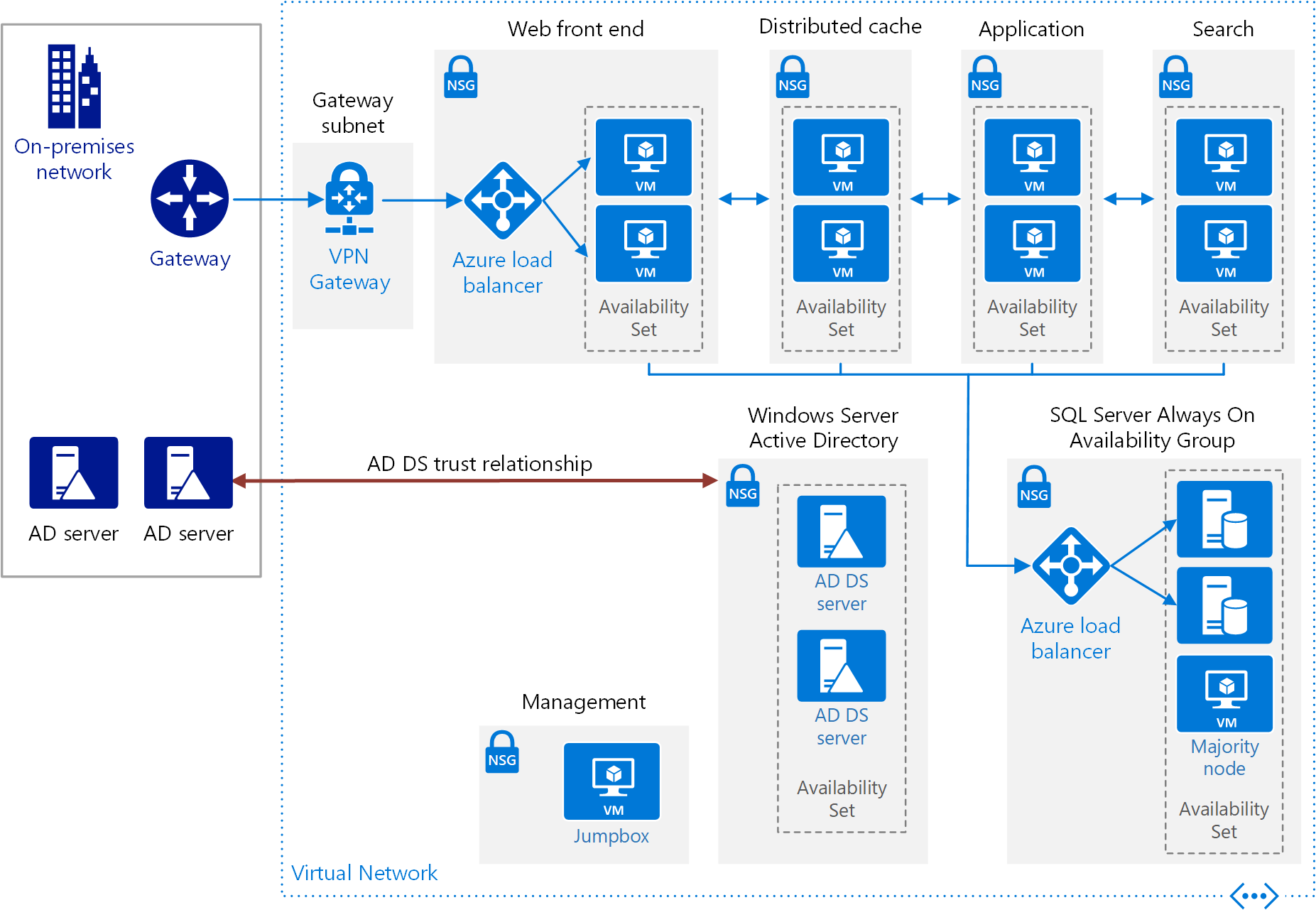 sap portal architecture diagram atv winch wiring een sharepoint server 2016 farm met hoge beschikbaarheid