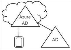 Introdução ao gerenciamento de dispositivos no Azure