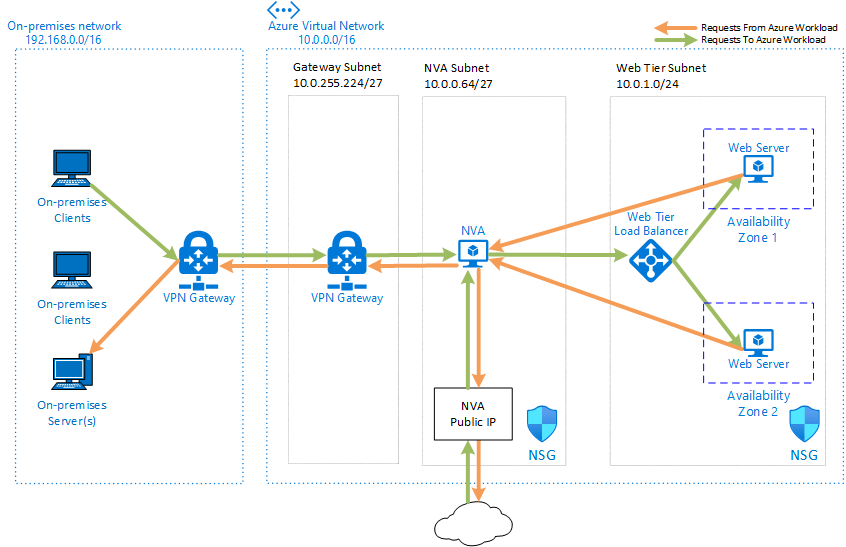 Distribuera NVA:er med hög tillgänglighet - Azure Architecture Center   Microsoft Docs