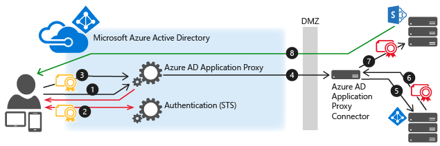 with azure ad adfs diagram skull without labels 使用应用程序代理进行单一登录 | microsoft docs
