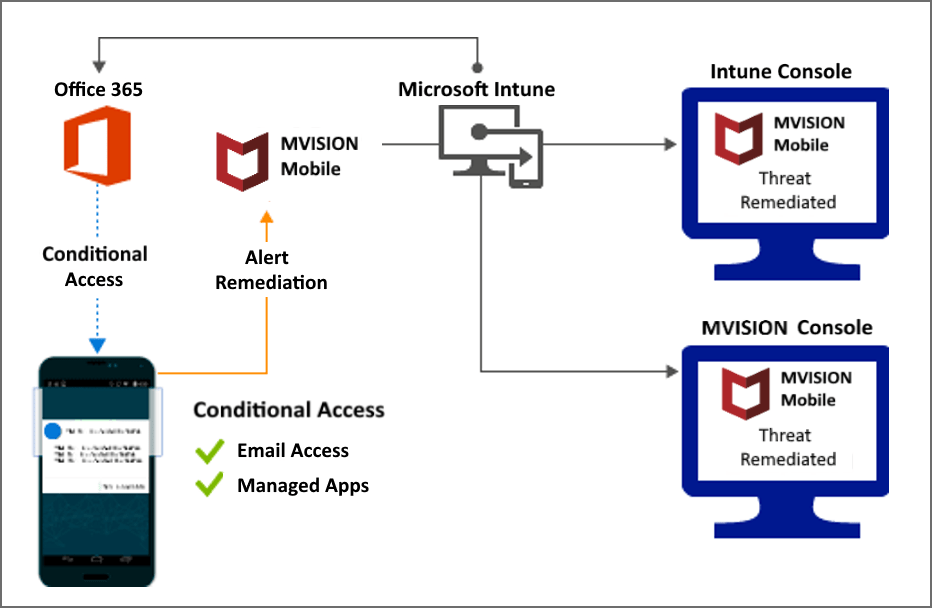 McAfee MVISION Mobile 連接器與 Intune - Intune on Azure | Microsoft Docs