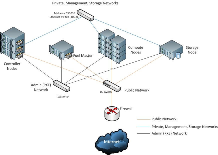 Network Node Diagram Wiring Diagrams Mashups Co