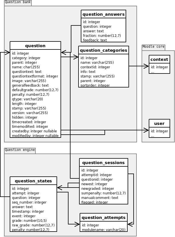 Question Database Structure MoodleDocs